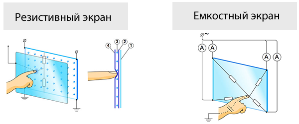 Разница между резистивным и емкостным экраном